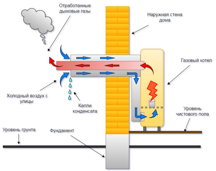 Как работает коаксиальный дымоход