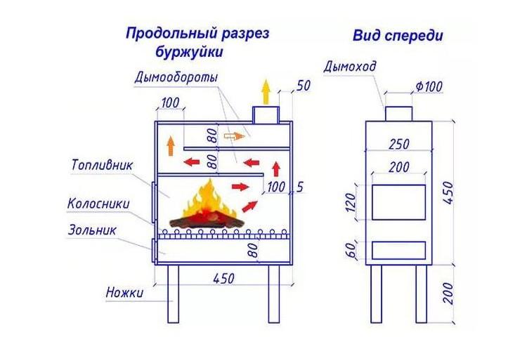 печи пиролизного горения