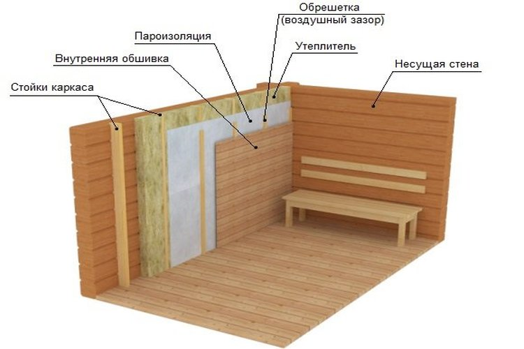 баня утепление стен изнутри