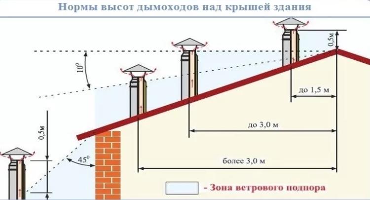 дымоход высота над крышей