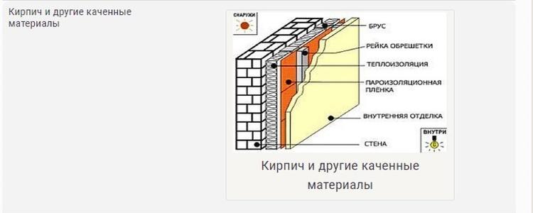 чем утеплить стены бани изнутри - схема