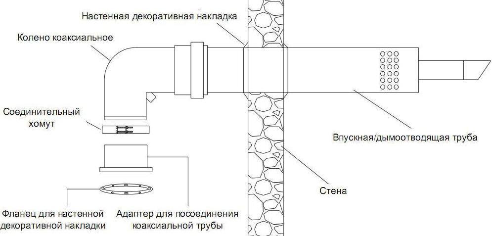установка коаксиальный дымоход для газового котла