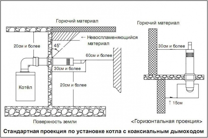 правила установки коаксиального дымохода для газового котла