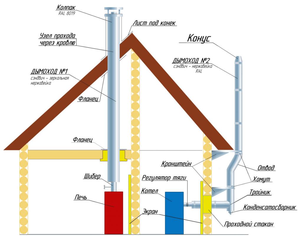 как правильно установить дымоход