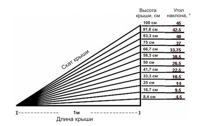 высота дымохода